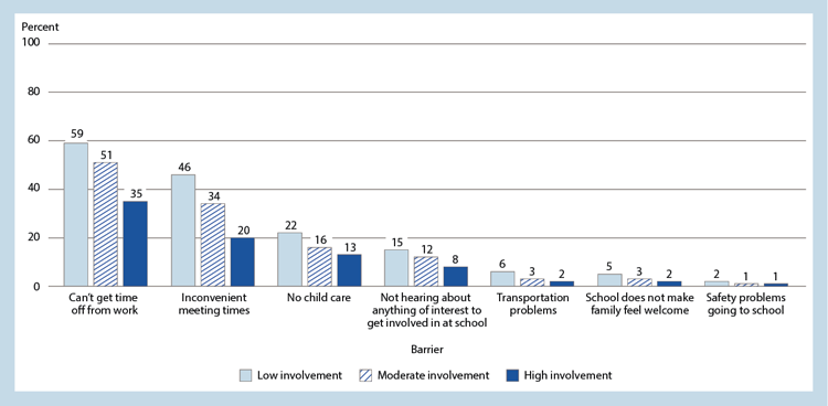 Figure 3. Percentage of second-graders, by parents' reported level of involvement and reported barriers to participation: School year 2012–13