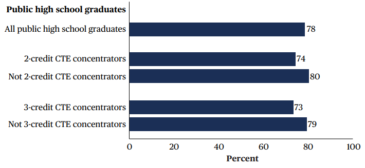 Figure 1. Percentage of 2013 public high school graduates who enrolled in postsecondary education as of 2016, by career and technical education (CTE) concentrator status in high school: 2016