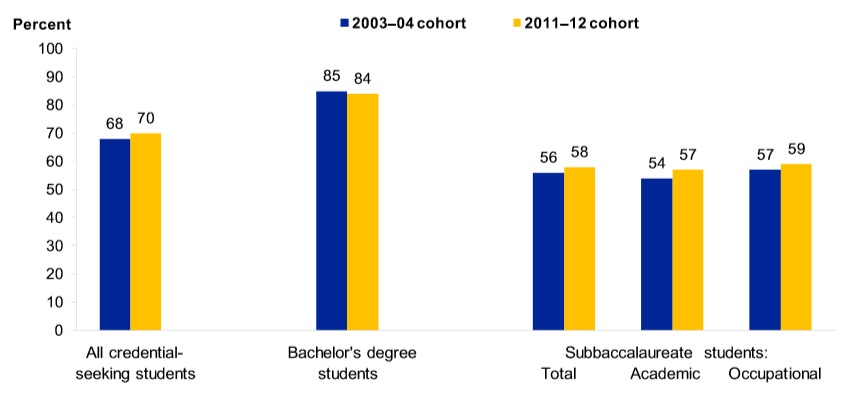 Figure 2. Persistence and attainment rate of 2003–04 and 2011–12 beginning credential-seeking students