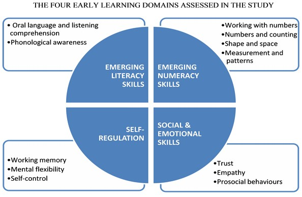 The Socialemotional Component Of >> International Early Learning Study Iels Iels Study Components