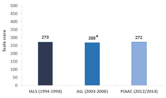 International Adult Literacy Survey Ials 118
